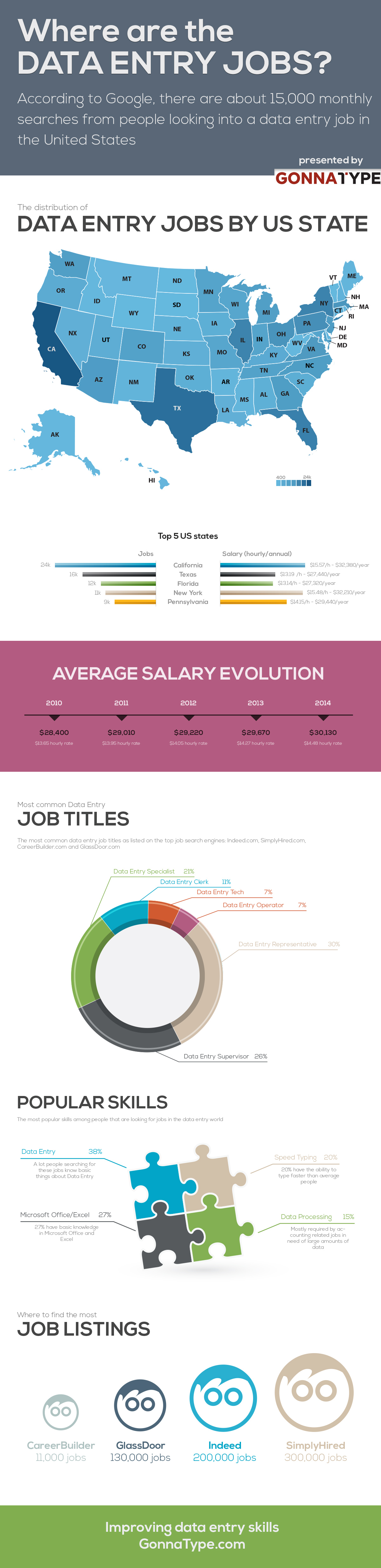 Data entry jobs infographic